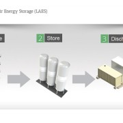 UK bets £8 million on liquid-air energy storage