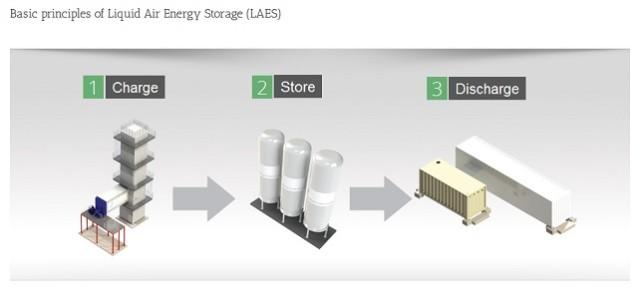 UK bets £8 million on liquid-air energy storage